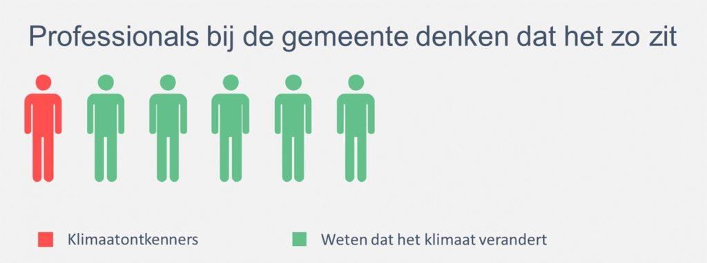 Bewonersonderzoek - percentage klimaatontkenners volgens professionals