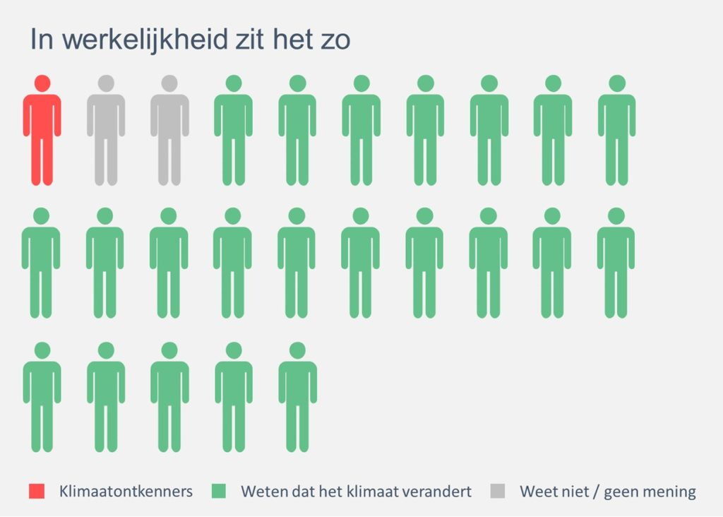 Bewonersonderzoek - percentage klimaatontkenners in Rotterdam